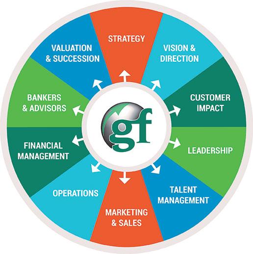 gary furr business growth manifesto graphic
