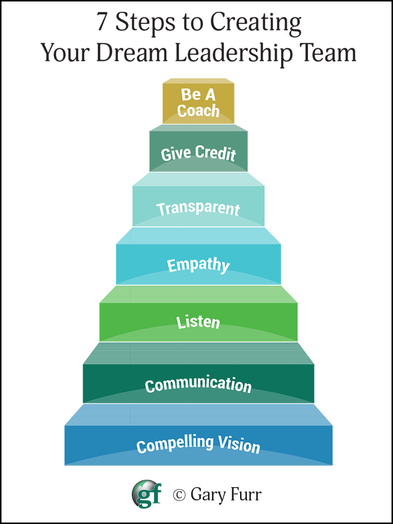 7-Steps-to-Crating-Your-Dream-Leadership-Team